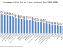 Percentage of Preterm Births by Census Tract (2011-2012)