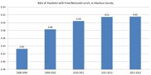 Rate of Students with Free/Reduced Lunch in Alachua County (2008-2013)
